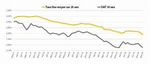 Pret A Taux Zero Voiture : credit auto a taux zero citroen credit auto taux 0 chez ford credit 0 pourcent voiture ~ Medecine-chirurgie-esthetiques.com Avis de Voitures