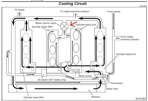 3 5l Engine Flow Diagram by Go With The Flow The Vq35 Cooling System