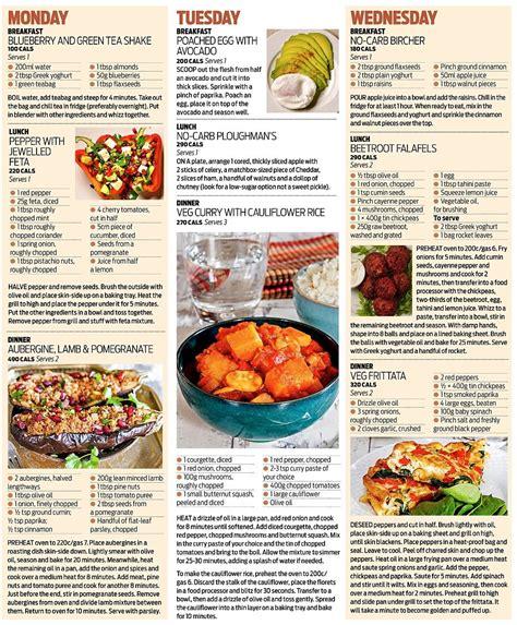 cuisine plan type pin diabetic food list diet sle on
