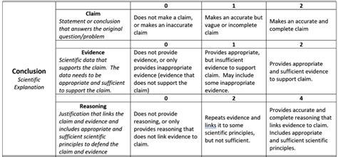 implementing  claim evidence reasoning framework
