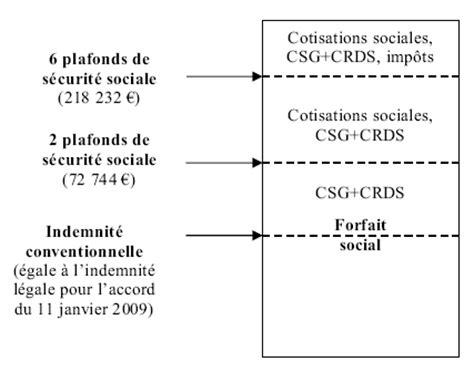 projet de loi de financement de la s 233 curit 233 sociale pour 2013 examen des articles