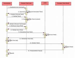 Staruml Sequence Diagram Tutorial
