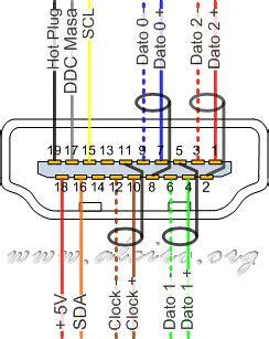 585 conexion patillas conector hdmi hdmi to dvi d pin