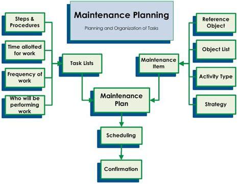41 Best Images About Maintenance Procedures On Pinterest