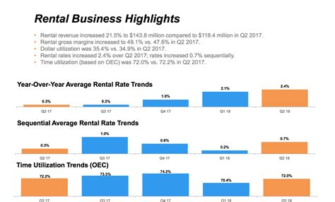 Rental Rates by H E Revenue And New Equipment Sales Spike In Q2