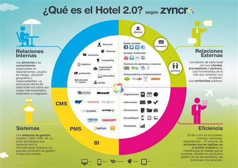Qué Es Un Hotel 2.0 (según Zyncro) #infografia