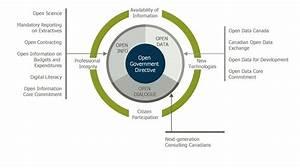 Stakeholder Onion Diagrams Solution