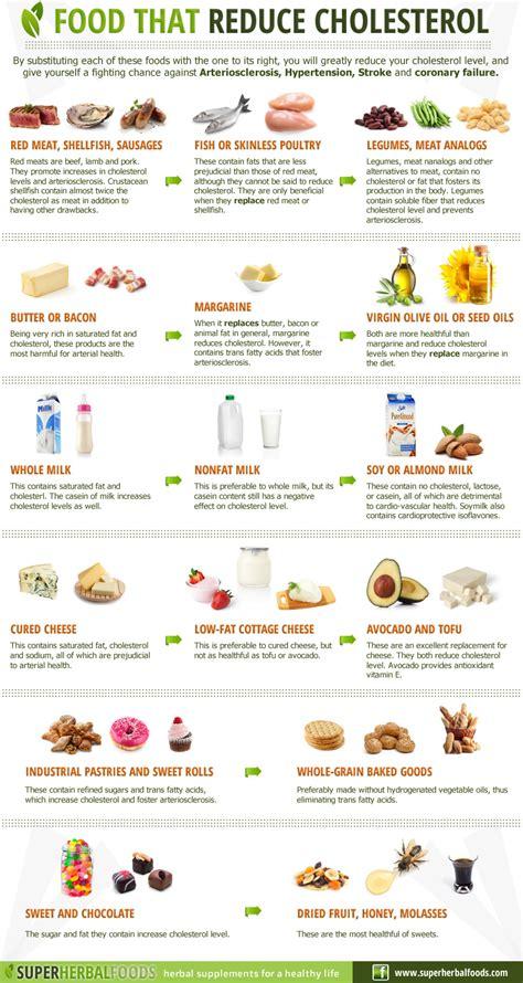 infographic cholesterol lowering foods garrettkimball