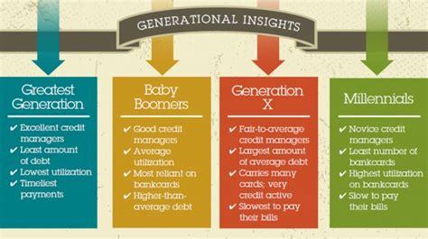 Credit Habits Of Key Age Groups