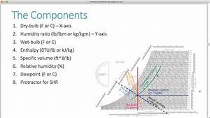 Using Ashrae 39 S Psychrometric Chart App Youtube