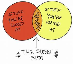 How To Find Your Sweet Spot In Life  And Get More Money
