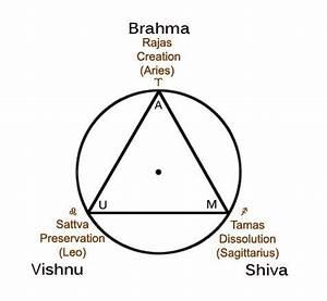 Brahman And Trimurti