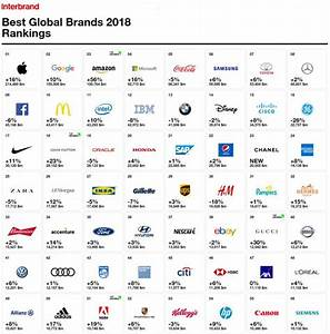 Toyota Remains The Worlds Most Valuable Automotive Brand