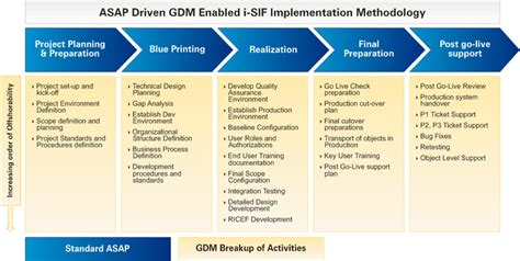 implementation methodology template sap utilities solutions services offerings infosys