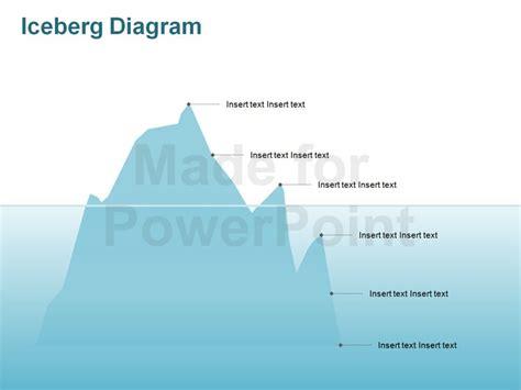 iceberg model editable powerpoint