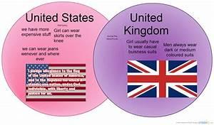 United States Vs United Kingdom   Venn Diagram