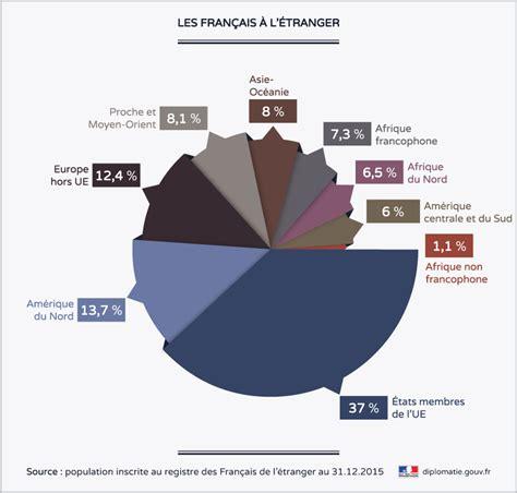 chambre commerce canada chiffres clés de la communauté des français à l étranger