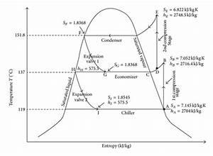 Temperature Entropy Diagram Of A Propane Refrigeration