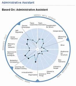 Job Description For An Admin Assistant Position  Do You