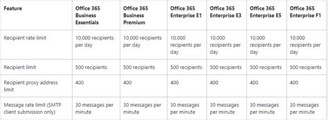 Office 365 Mail Merge Limit by Mail Merge Limits Microsoft Community