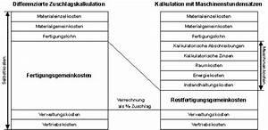 Fertigungsmaterial Berechnen : it infothek internes rechnungswesen die ~ Themetempest.com Abrechnung