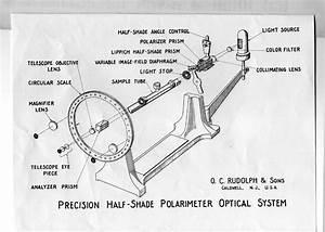 Rudolph Polarimeter Manual