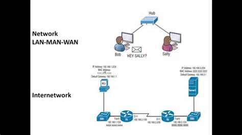 difference  network  internetwork network