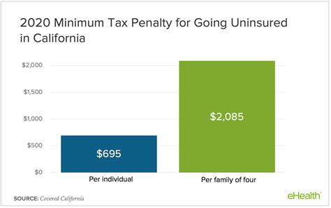 There are exemptions for the 2020 health insurance penalty. Uninsured Californians Face Tax Penalty While Deadline Looms: Here's What Consumers Need to Know ...