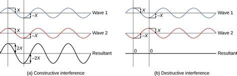 Wave Interference, Diffraction (M7Q4) - UW-Madison ...