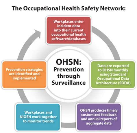 niosh develops occupational health safety network ohsn
