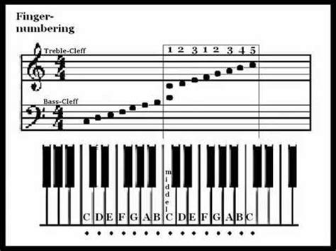 One simple trick to sound top notch!126 jam sessions · chords: How To Read Sheet Music - The Basics - YouTube