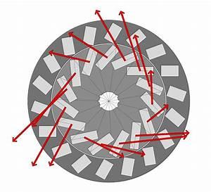 Perendev Style Magnetic Motor  U201cfree Energy Generator