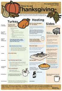 step by step thanksgiving planning infographic froomz