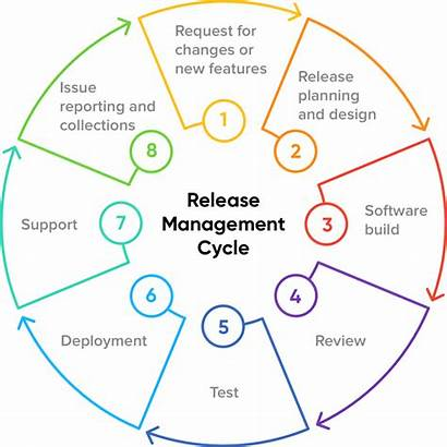 Release Management Sprints Process Cycle Lifecycle Steps