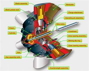 Aeronautical Guide  Turboprop Engines And Propeller