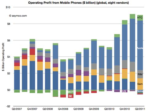 cell phone sales apple became absolute leader in profits from mobile phone