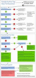 17 Best Images About Flowchart Art On Pinterest