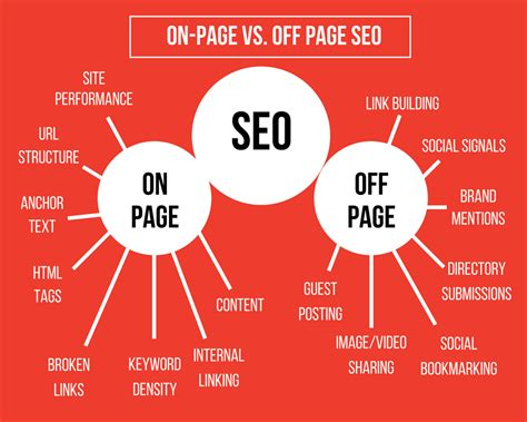 Page Seo The Ultimate Guide Optimizing Your Website