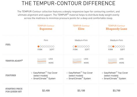 tempur pedic statesboro mattress