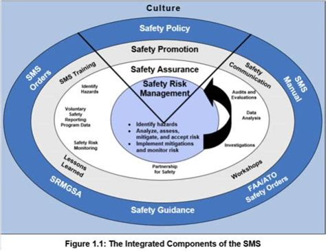 항공안전관리시스템(sms, Safety Management System) 번역 및 요약본