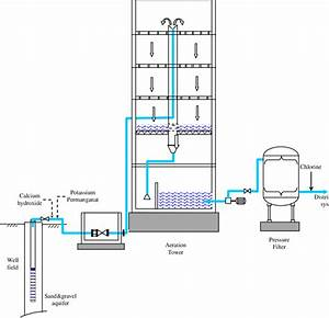 Schematic Diagram Of The Iron And Manganese Removal Plant