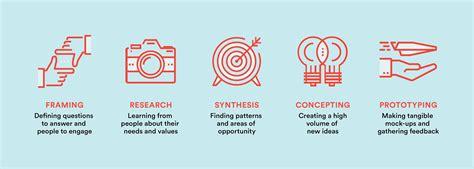human centered design the human centered design process greater studio