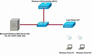 Peap Under Unified Wireless Networks With Microsoft