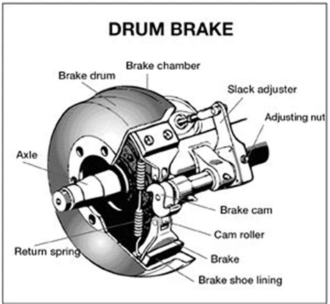 1000 images about bus on pinterest air brake