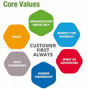 Core Values | Green Delta Insurance Company | Insurance ...