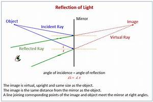 Reflection And Refraction Of Waves  Examples  Solutions