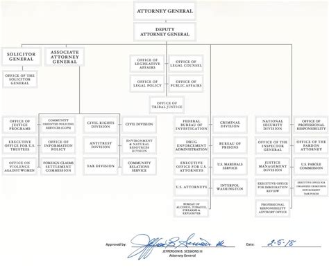organizational chart doj department  justice