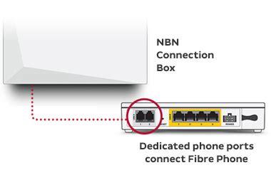 nbn fibre phone iinet australia