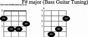 Bass Guitar Chord Diagrams For  F Sharp