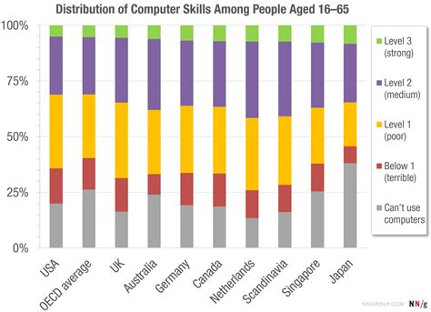 the distribution of users computer skills worse than you